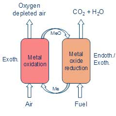 Figure: Principle of Chemical Looping Combustion.