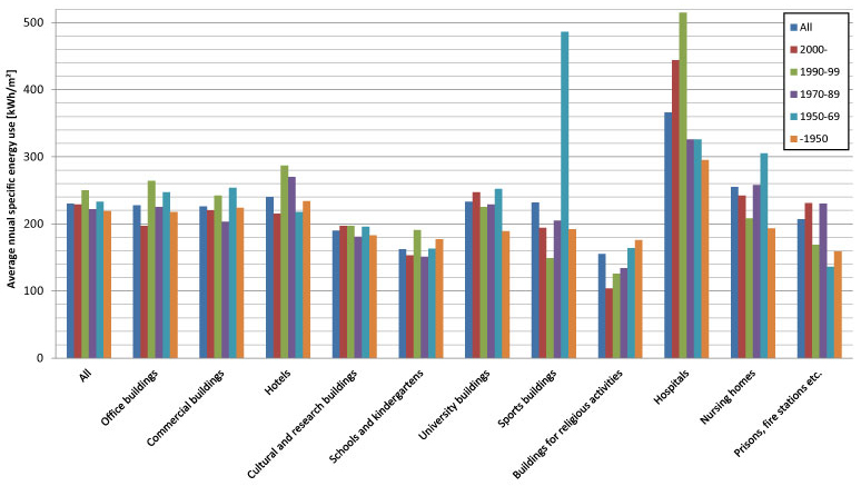 Annual specific energy use according to the building category and building year in Norway in 2011 (SSB 2013).