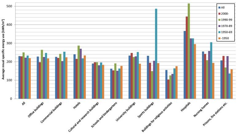 Årlig energiforbruk fordelt på bygningskategori og byggeår i Norge 2011 (SSB 2013).