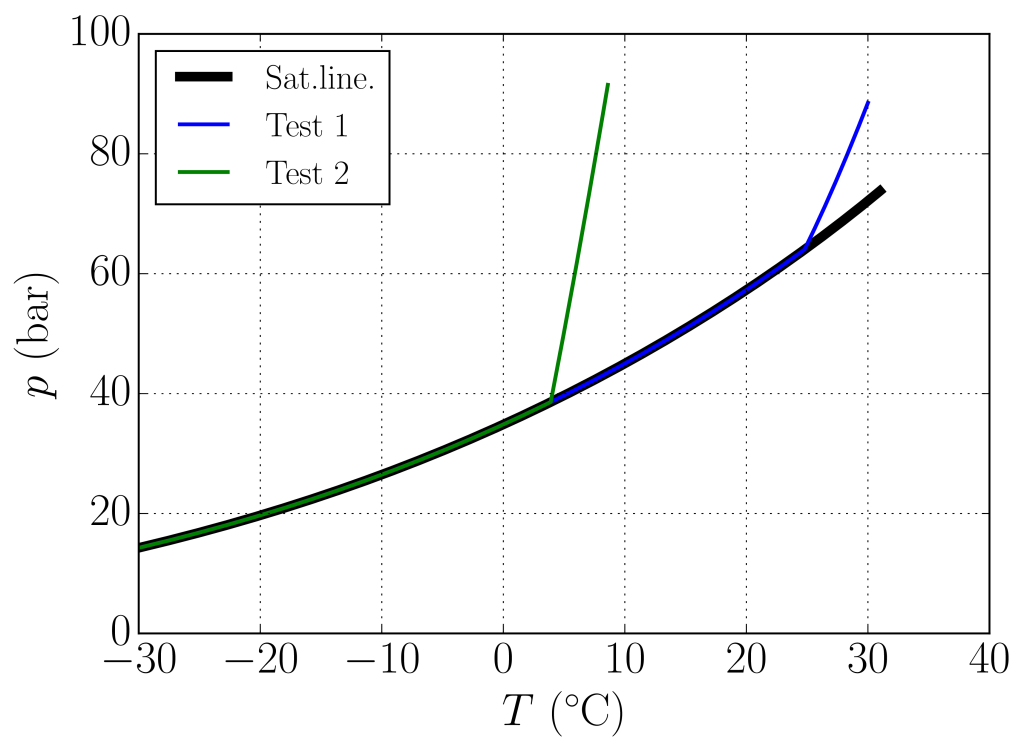 A temperature-pressure plot showing the saturation/boiling-line of CO2, and the isentropic decompression curves for Test #1 and Test #2. The pressure where the decompression curves meet the saturation line is called the saturation pressure, which is a major driving force for running ductile fracture.
