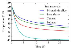 Plottet viser hvordan temperaturen i tetningsmaterialet(sement/polymer/slurry/vismut-legering) utvikler seg over tid når man pumper inn CO2 ved 10 grader i 24 timer. Brønnen har temperatur på 120 grader før injeksjonen starter.