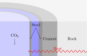 """Illustrasjon av en brønngeometri. Fra innerst til ytterst er det CO2, stålrør, væskefylt hulrom (""""packer fluid""""), enda et rør, tetningsmateriale (f.eks. sement), og stein (f.eks. sandstein)."""