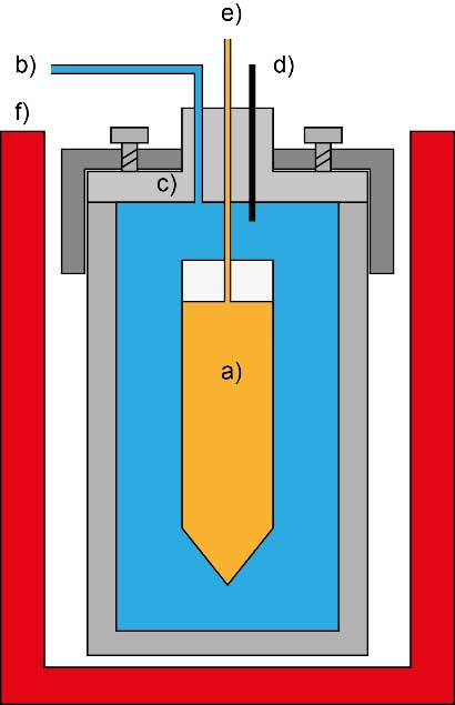 Schematic configuration of a batch reactor with a deformable reaction cell fitted in a pressure bomb and encased by pressurized water. a) deformable reaction cell, b) water pressure inlet and connection to high pressure pump, c) batch reactor (pressure bomb), d) Thermocouple, e) reaction cell outlet to sample valve, f) furnace, heater