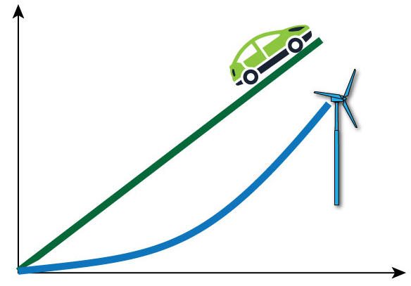 graph showing cars and renewable energy