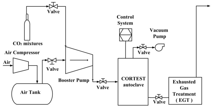 Figure 1: Test rig schematic illustration