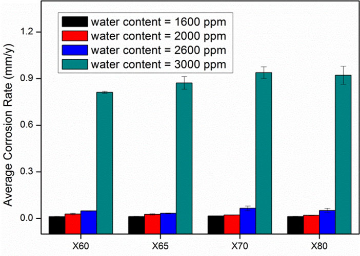 Figure 3: Effect of water content on corrosion rates after exposure to supercritical CO2 environment at 100 bar and 50 ℃.