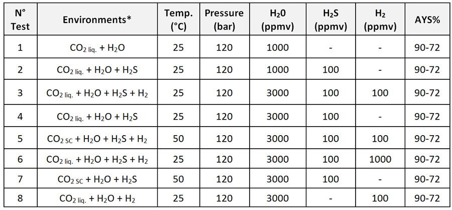 Table 4: Test conditions – Four Point Bent Beam