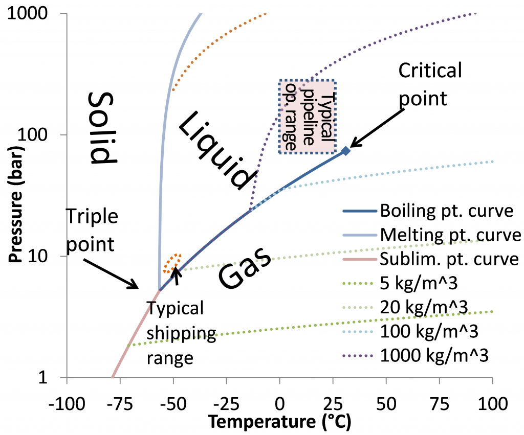Phase diagram of pure CO2 with density and typical ranges for pipeline and shipping transport indicated