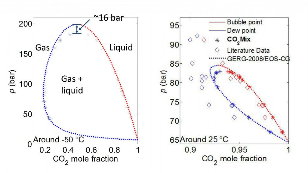 Gas Or Liquid New Co2 Mixture Property Knowledge Needed For
