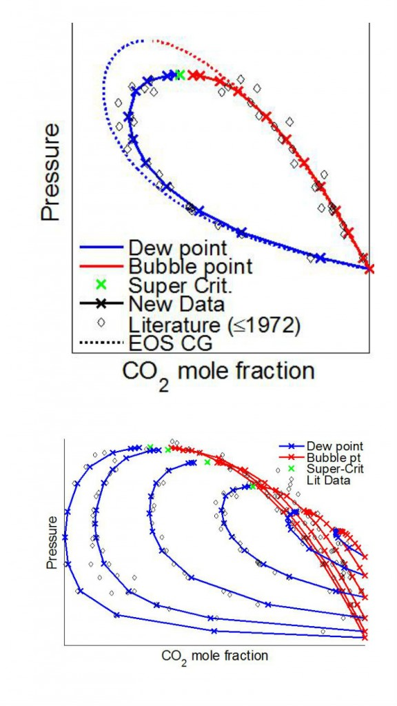 CO2Mix phase equilibrium measurements of CO2-O2. Left: Around 0 °C, right: 6 measured isotherms.
