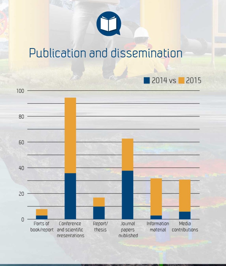 Publication and dissemination 2014 vs. 15