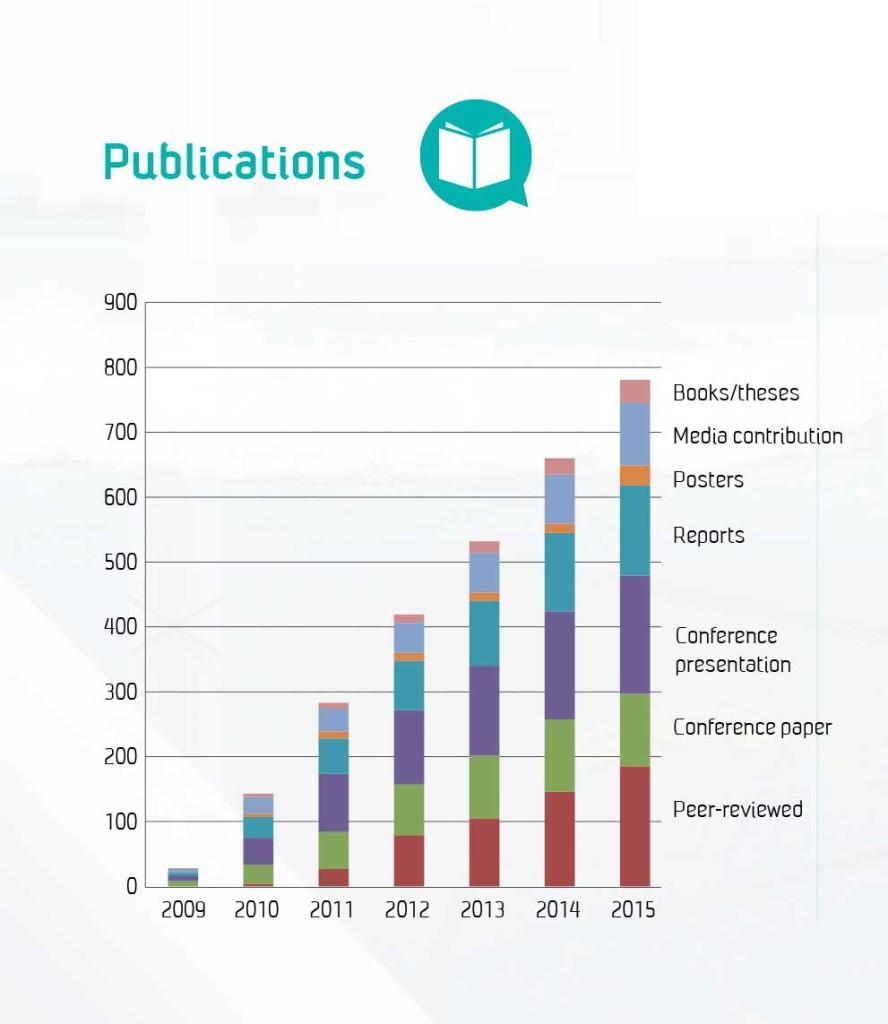 NOWITECH Annual Report 2015 publications