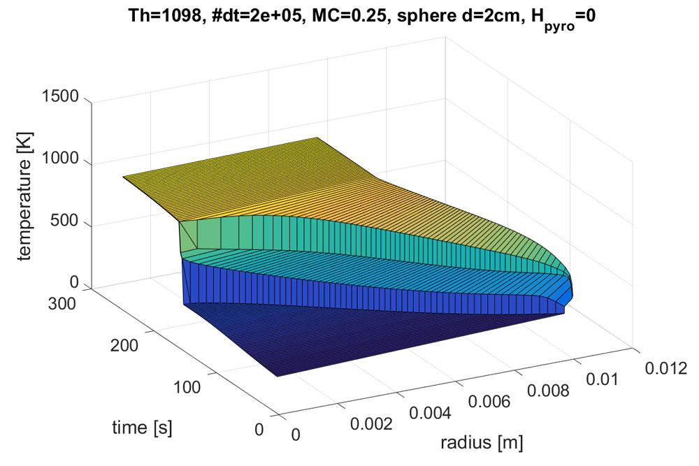 Et eksempel på hvordan deler av vedforbrenningen kan se ut i Matlab