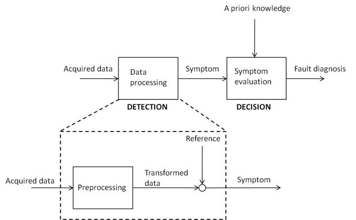 Figure 2: General scheme of fault diagnosis