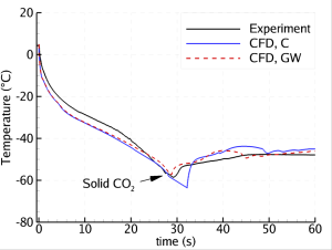 Figure 1: Depressurization of a 200 m pipe: Temperature plotted versus time at a position 5 m from the outlet. Experimental data compared to our CFD calculations using two different heat-transfer models.