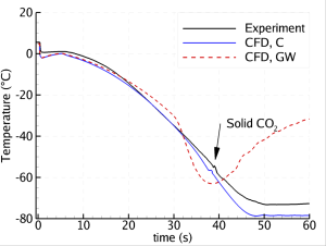 Figure 2: Depressurization of a 200 m pipe: Temperature plotted versus time at a position 195 m from the outlet (which is 5 m from the closed end). Experimental data compared to our CFD calculations using two different heat-transfer models.