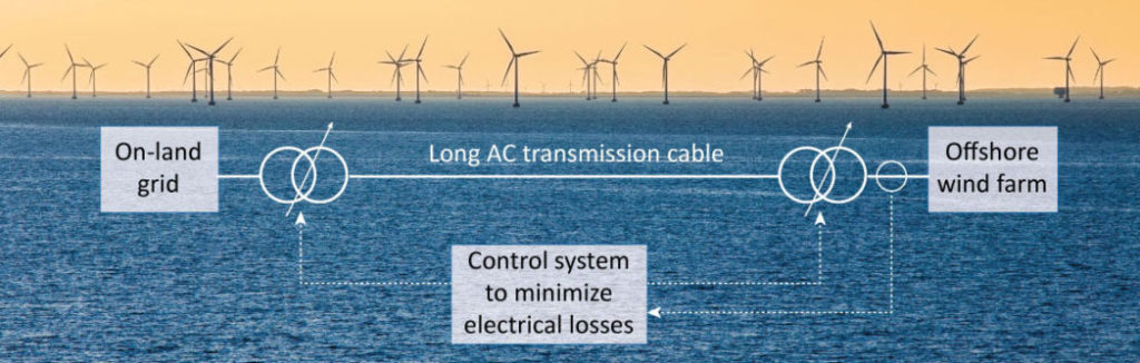 Schematic of offshore wind farm connected to shore with long AC transmission cable.