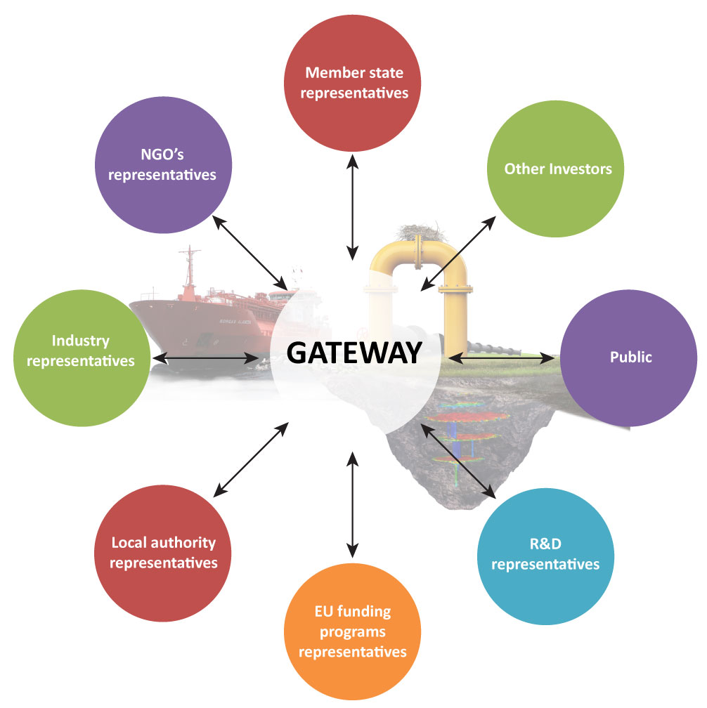 Stakeholders involvement in the H2020 GATEWAY project.