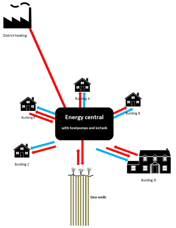 Schematic illustration of the Energeo energy-system.