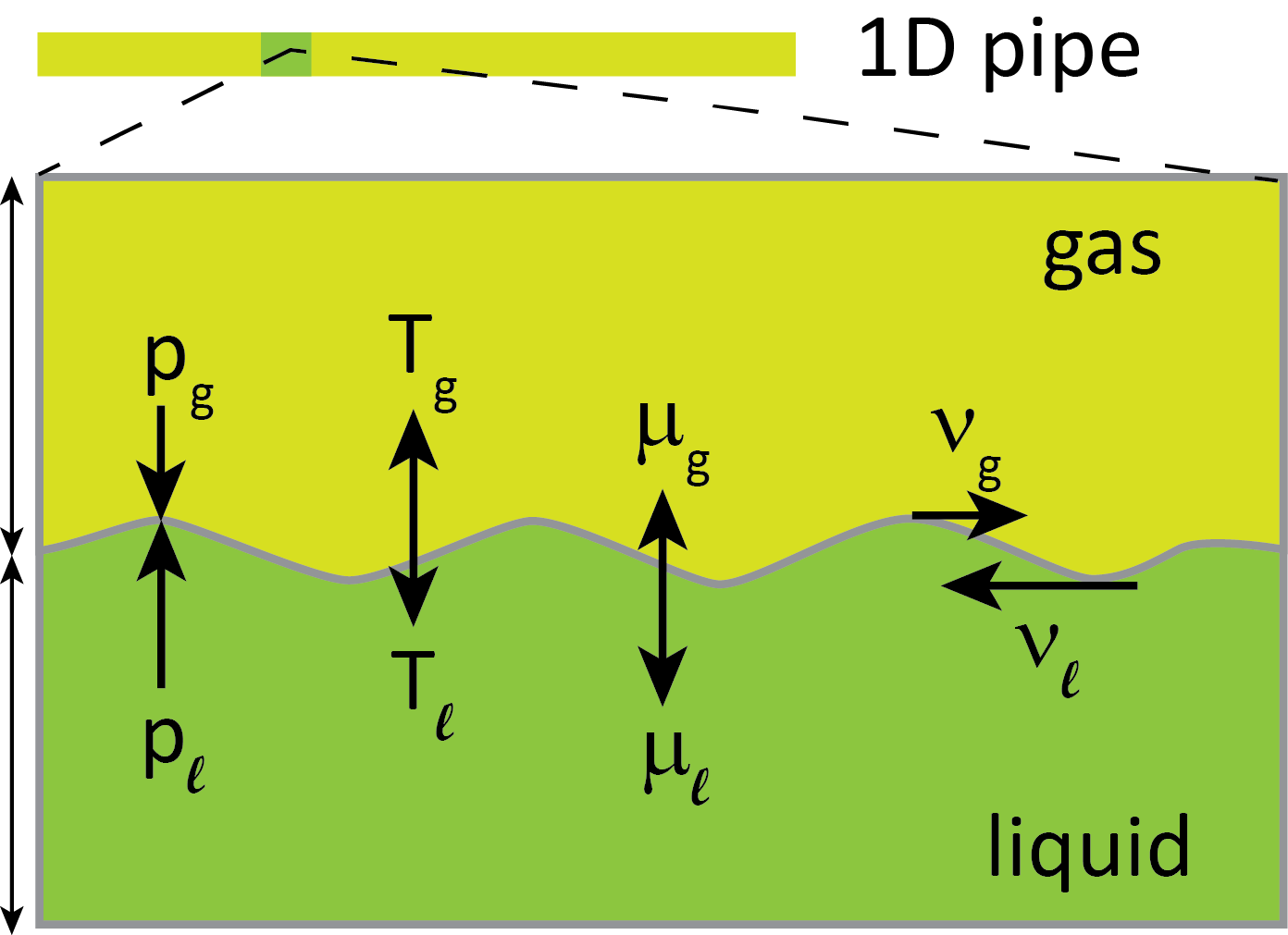 A flow can be out of equilibrium in pressure (p), temperature (T), chemical potential (μ) and velocity (v). Illustration: Gaute Linga.