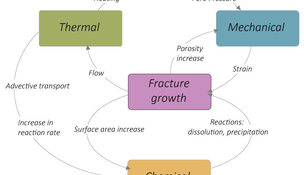 Schematic of the coupling of fracture growth with mechanical, chemical, and thermal processes; these mechanisms compose a feedback relationship displaying dependencies of one process on another (courtesy of Prof. M. Violay).