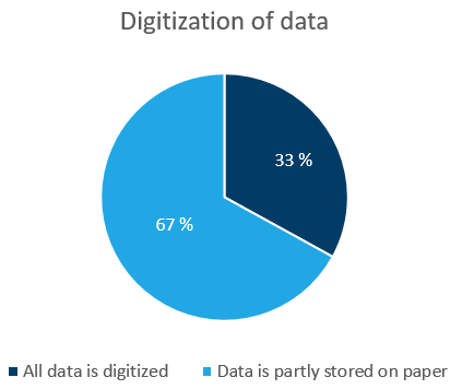 Digitization of grid data in the DSOs: 33% of the DSOs that answered the questionnaire have all grid data digitized, while 67% of the DSOs still have some grid data stored on paper.