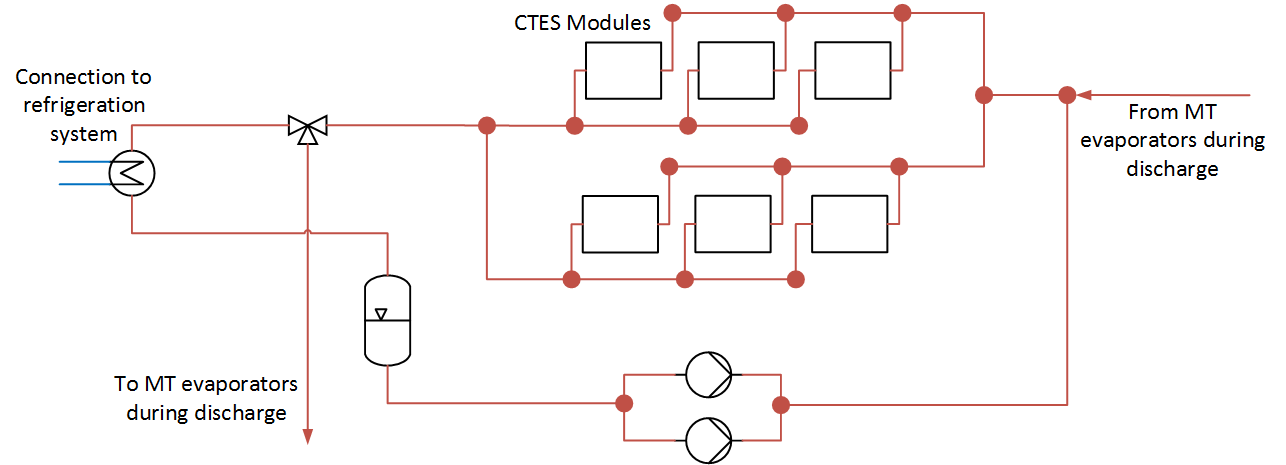 Example layout of a modular CTES system. The cooling and storing capacity can be adjusted by adding more modules in parallel, tailoring the system to each application.