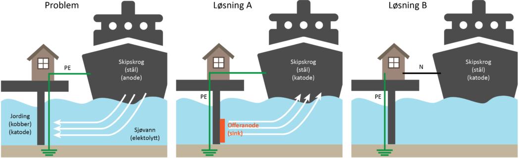 Problem: skipsskrog og jordelektrode utgjør galvanisk element. Løsning A: Katodisk beskyttelse i form av offeranode eller ICCP-anlegg. Løsning B: PE erstattes av nøytral leder. En kombinasjon av løsning A og B er også mulig.