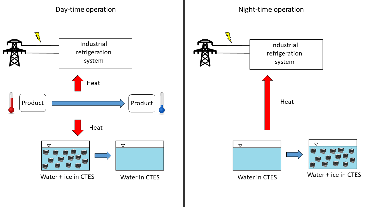 Principle sketch showing how a cold thermal energy storage system can operate together with an industrial refrigeration system. The CTES system is charged during night and the stored energy used to cool products during the day