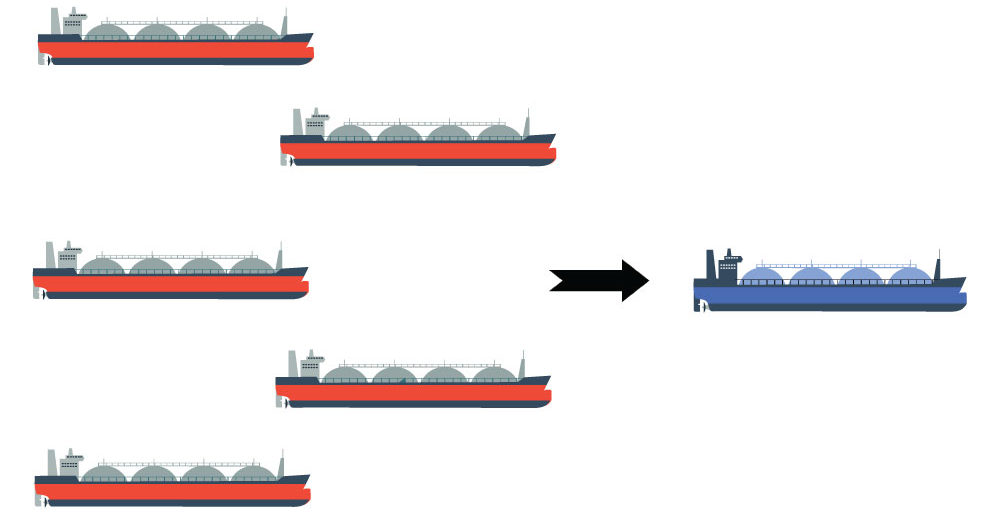 Hvis man shipper flytende hydrogen i stedet for hydrogen i gassform (200 bar) kan man bruke ett skip i stedet for fem