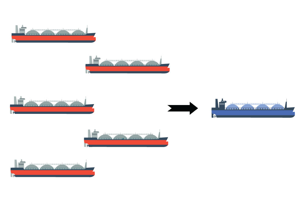 If liquid hydrogen is shipped instead of gas-phase hydrogen (200 bar), one can send one ship instead of five.