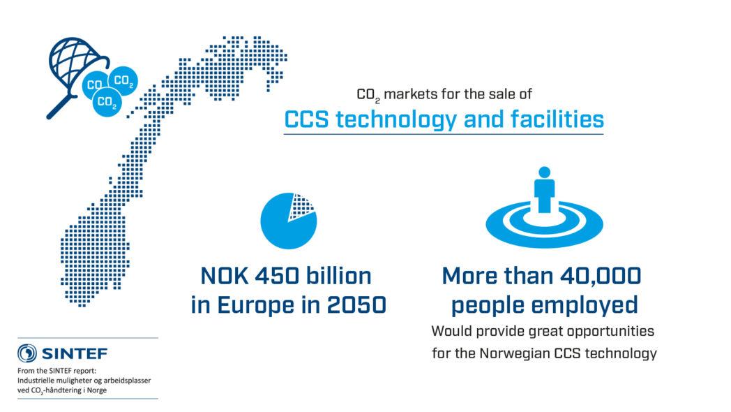 CO2 capture market