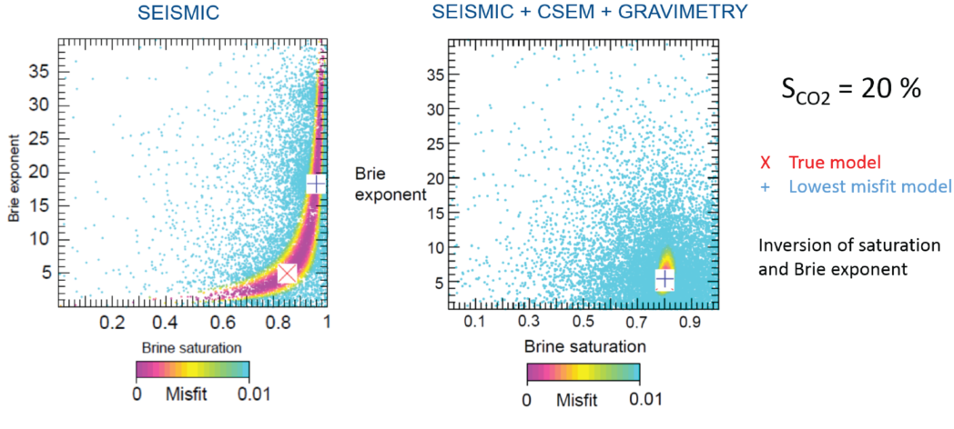 Synthetic example of how well Sleipner rock physics/reservoir parameters can be constrained using seismic data alone (left) or a combination of seismic, CSEM, and gravity data (right). The images clearly show how much closer the parameter estimation (lowest misfit model) is to the true value (true model) when using a combination of input data. For cost-efficient monitoring, this added accuracy has to be weighed against the added costs of acquiring more data. This calls for a careful value-of-information assessment, which is an important part of the NCCS Task 12 work plan.