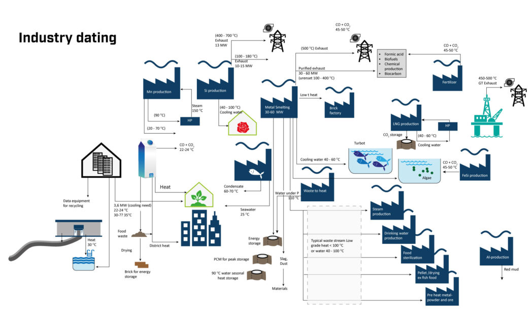 Matchmaking for industry sectors for waste heat utilization