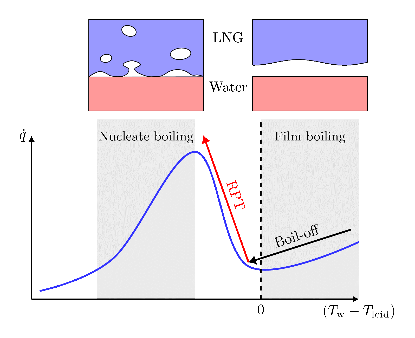 "LNG RPT Sketch of the ""Boiling curve"". The horizontal axis is the difference between water temperature and the LNGs Leidenfrost temperature, and the vertical axis is the resulting heat flux. RPT occurs when passing from the film boiling regime (right) to the nucleate boiling regime (left)."