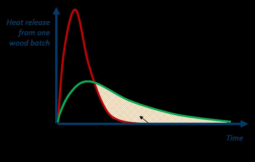 Wood Phase Change Diagram Schematics Wiring Diagrams