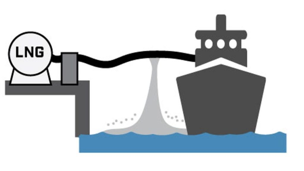 Lng RPT Sketch of LNG spill scenario during ship/land transfer.