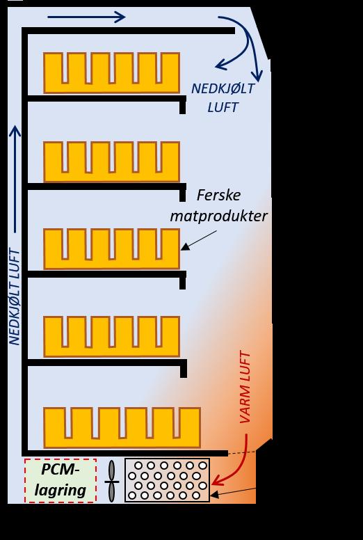 PCM-baserte kjøleelementer på bunnen av kjøleskapene i supermarkeder, kan bidra til å holde maten fersk ved kritiske temperaturer når kjøleskapene avises eller dersom strømmen skulle gå. ©Alexis Sevault