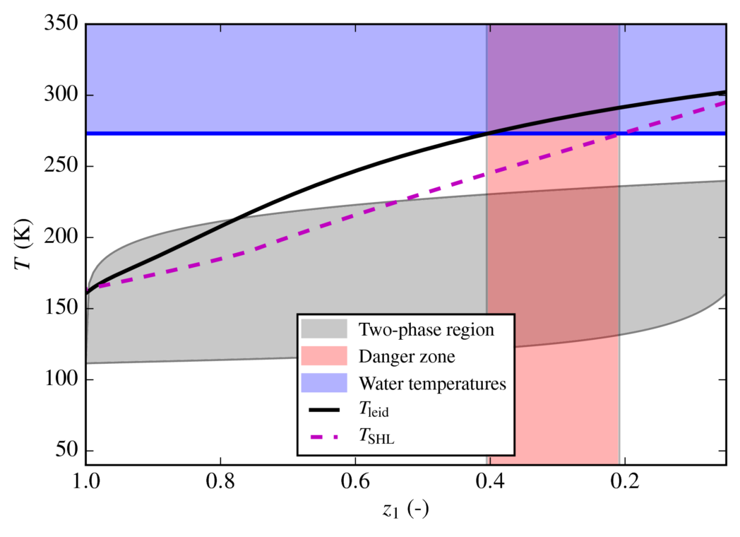 LNG RPT Example of an RPT triggering-plot. The horizontal axis is the decreasing methane fraction as the LNG boils, and the red region marks the danger-zone for RPT.