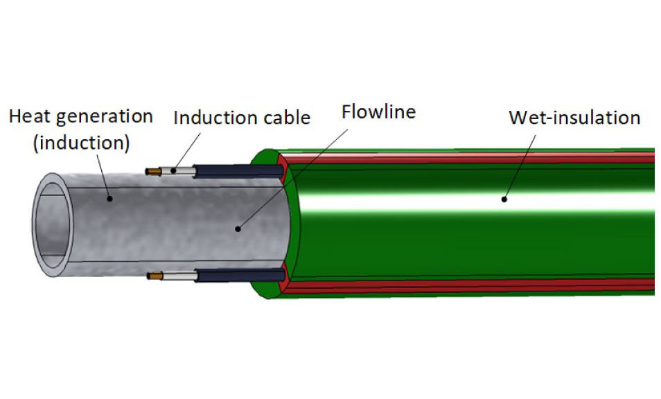 Induction heating of subsea flowlines was qualified in the 1990s