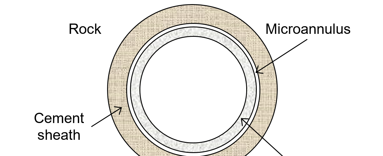 Schematic view of microannulus between cement sheath and casing. Not to scale.
