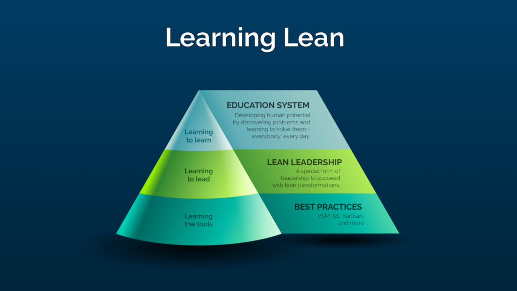 Rethinking Lean learning lean infographic